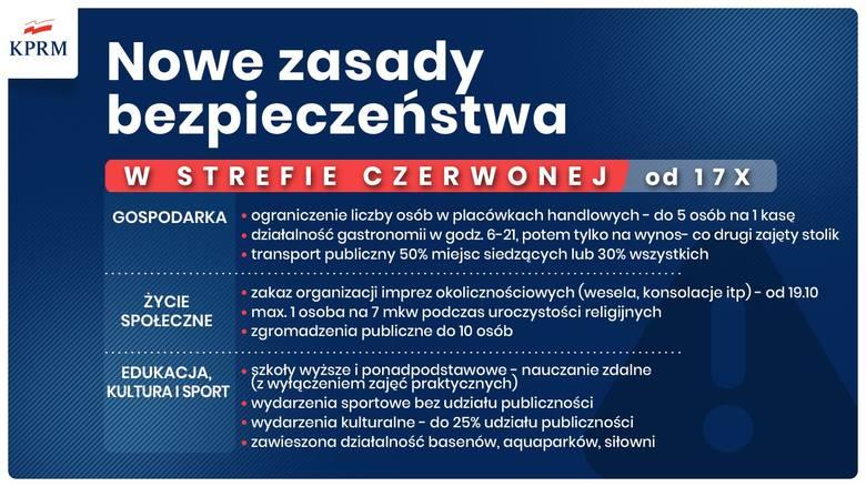 Nowe zasady bezpieczeństwa obowiązujące w strefie czerwonej od 17 października 2020 r. Grafika w kolorze niebieskim, napisy w kolorze białym