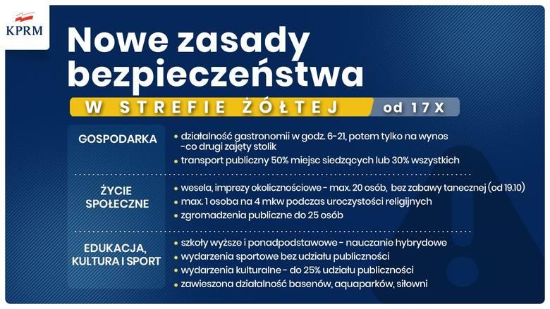 Nowe zasady bezpieczeństwa obowiązujące w strefie żółtej od 17 października 2020 r. Grafika jest koloru niebieskiego, napisy białe