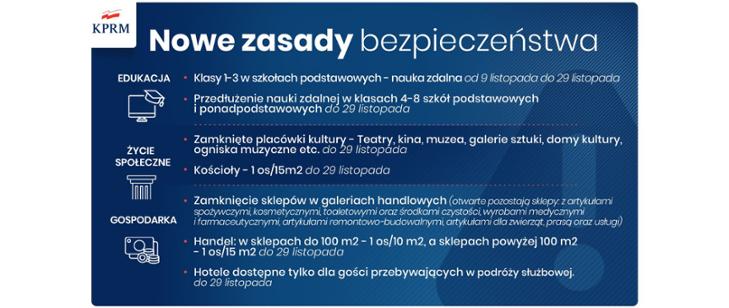 Nowe zasady bezpieczeństwa, które będą obowiązywały od 7 listopada 2020 r. w związku z Covid-19. Grafika w kolorze niebieskim, napisy w kolorze białym.